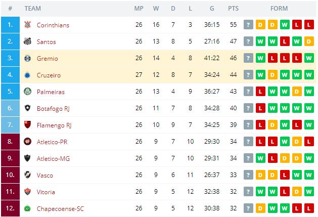 Gremio vs Cruzeiro  Standings