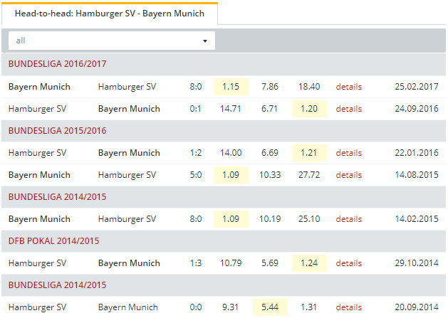 Hamburger SV vs Bayern Munich Head to Head