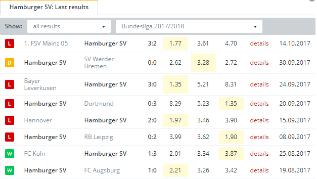 Hamburger SV  Last Results