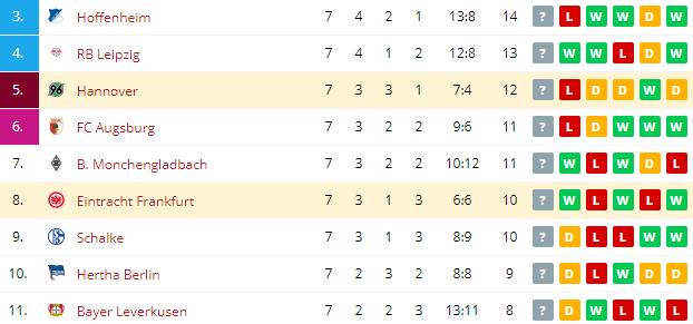 Hannover vs Eintracht Frankfurt  Standings