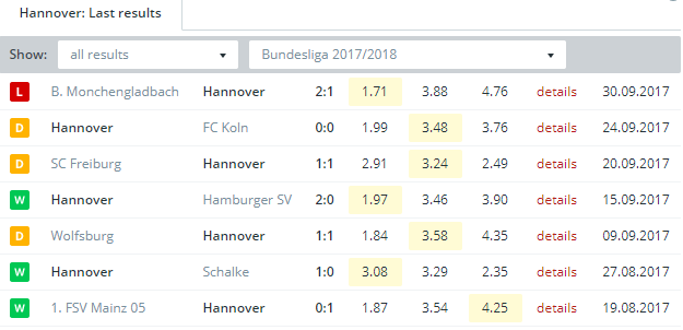 Hannover   Last Results