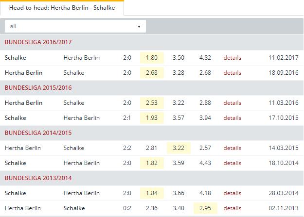 Hertha Berlin vs Schalke  Head to Head