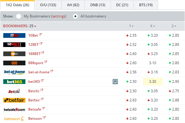 Hertha Berlin vs Schalke  Odds Comparison