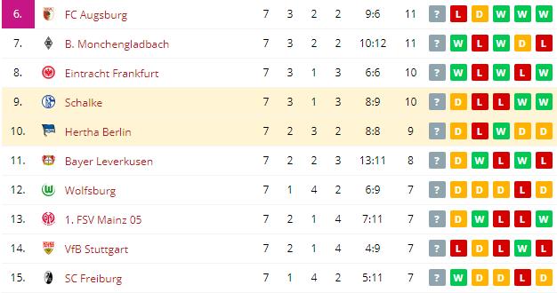 Hertha Berlin vs Schalke   Standings