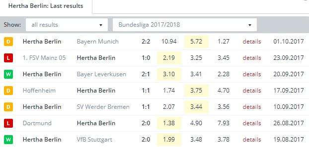Hertha Berlin   Last Results