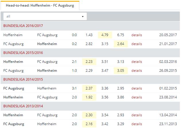 Hoffenheim vs FC Augsburg   Head to Head