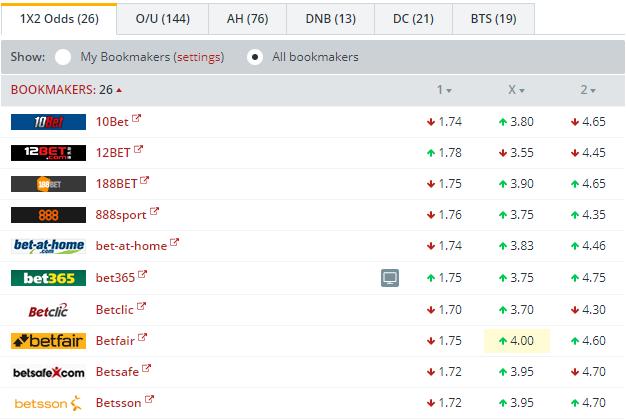 Hoffenheim vs FC Augsburg   Odds Comparison
