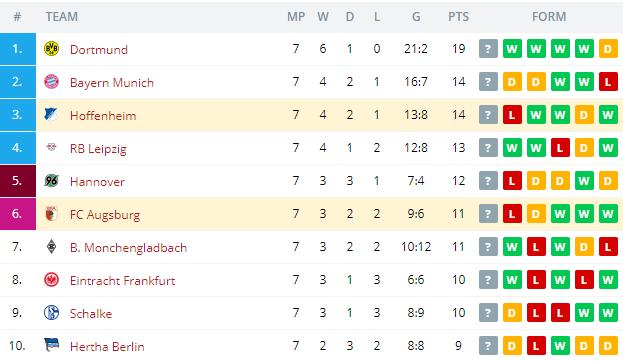 Hoffenheim vs FC Augsburg  Standings