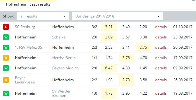 Hoffenheim  Last Results