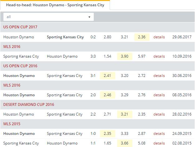 Houston Dynamo vs Sporting Kansas City  Head to Head