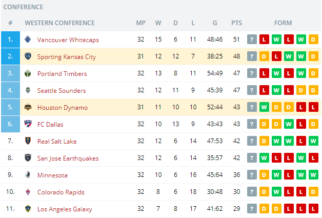 Houston Dynamo vs Sporting Kansas City    Standings