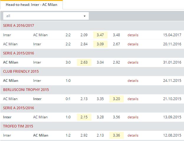 Inter vs AC Milan  Head to Head