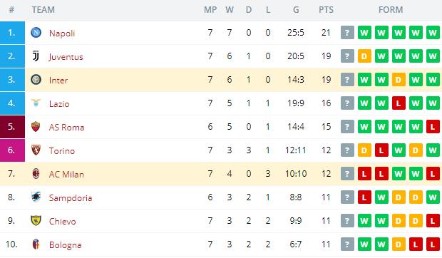 Inter vs AC Milan  Standings
