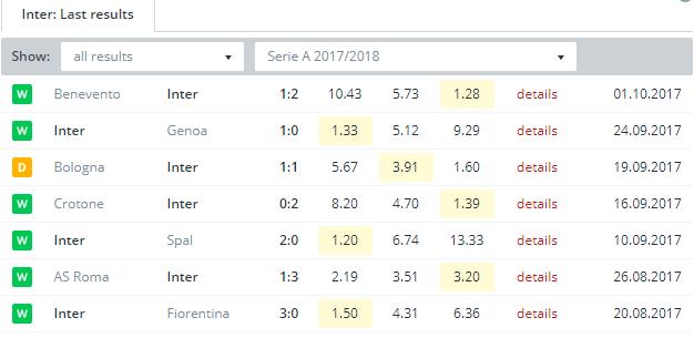 Inter Last Results