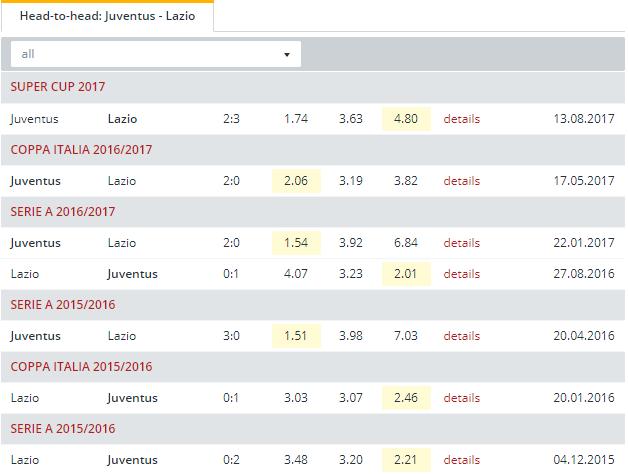 Juventus vs Lazio   Head to Head