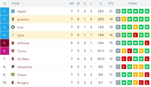 Juventus vs Lazio  Standings