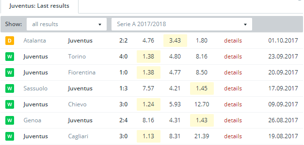 Juventus Last Results
