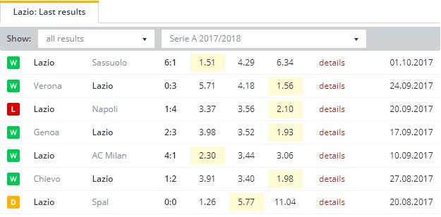 Lazio  Last Results