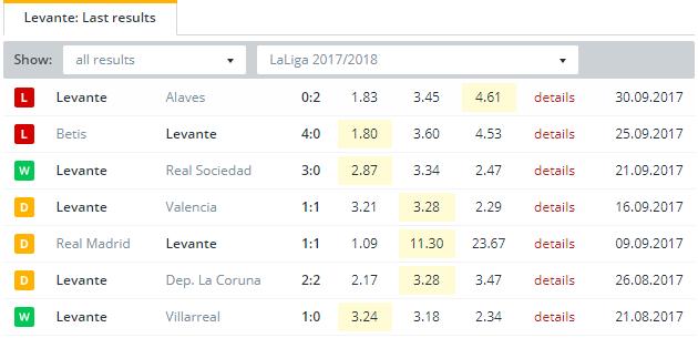Levante  Last Results