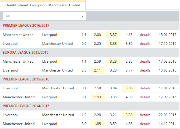 Liverpool vs Manchester United Head to Head