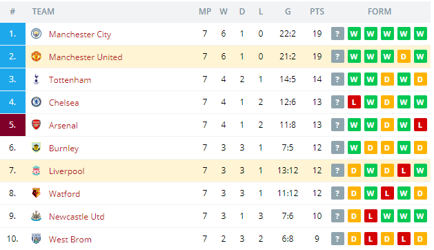 Liverpool vs Manchester United   Standings