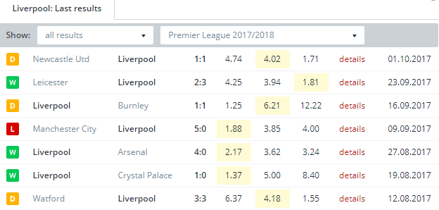 Liverpool   Last Results