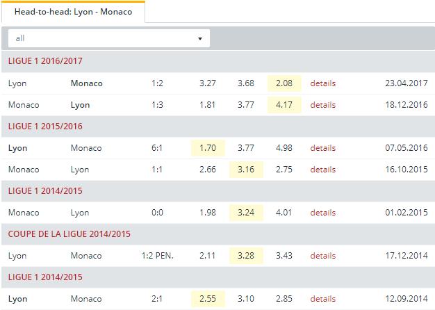 Lyon vs Monaco Head to Head
