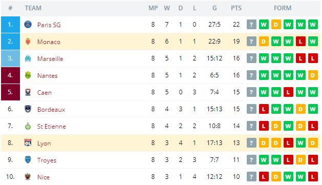 Lyon vs Monaco  Standings
