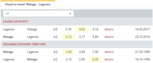 Malaga vs Leganes   Head to Head