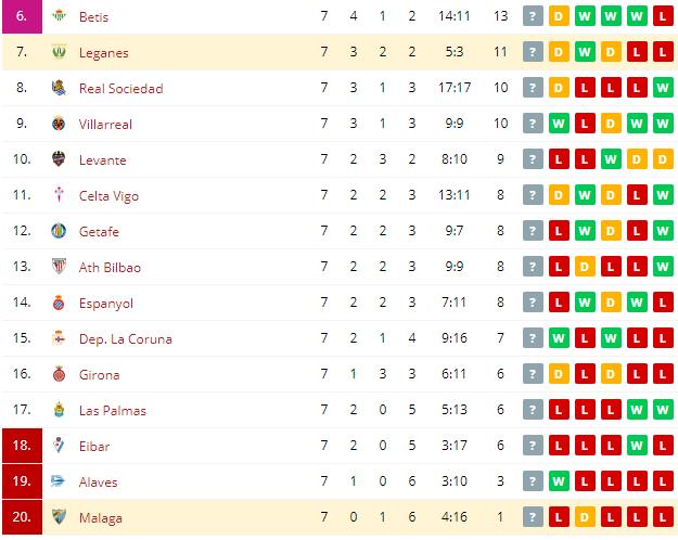 Malaga vs Leganes   Standings