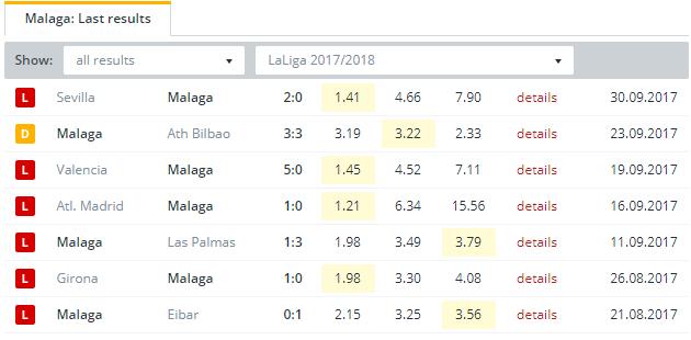 Malaga  Last Results