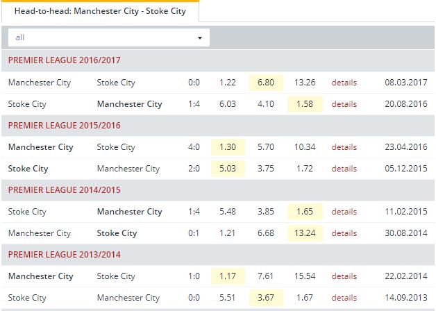 Manchester City vs Stoke City Head to Head