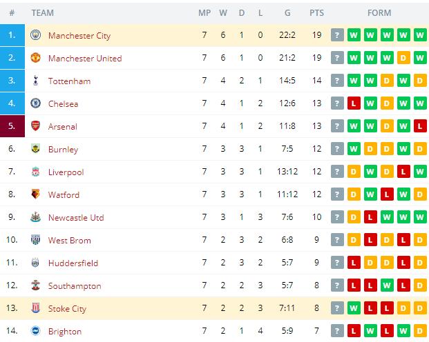 Manchester City vs Stoke City Standings