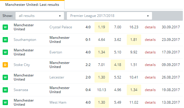 Manchester United Last Results