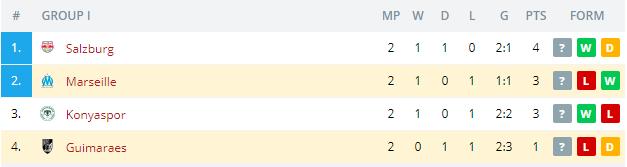 Marseille vs Guimaraes   Standings