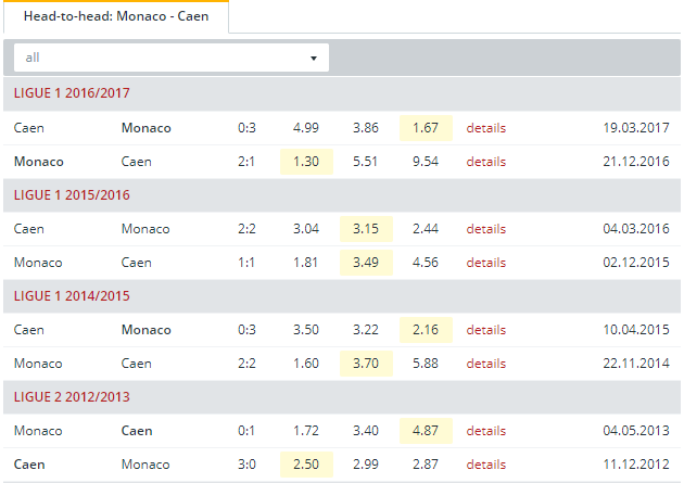 Monaco vs Caen Head to Head