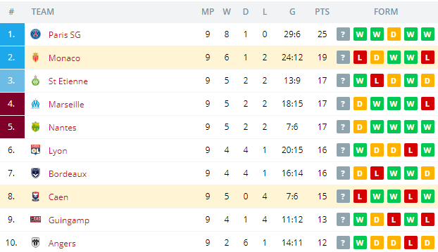 Monaco vs Caen Standings