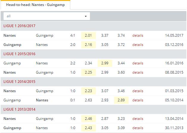 Nantes vs Guingamp Head to Head