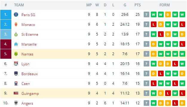 Nantes vs Guingamp Standings