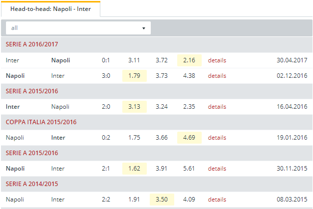 Napoli vs Inter Head to Head