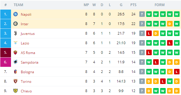 Napoli vs Inter   Standings