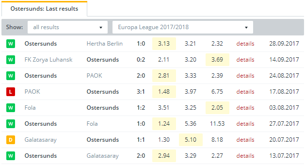 Ostersunds  Last Results