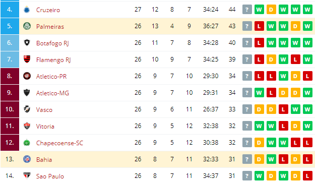 Palmeiras vs Bahia  Standings
