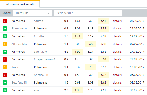 Palmeiras Last Results