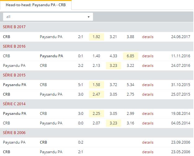 Paysandu PA vs CRB Head to Head
