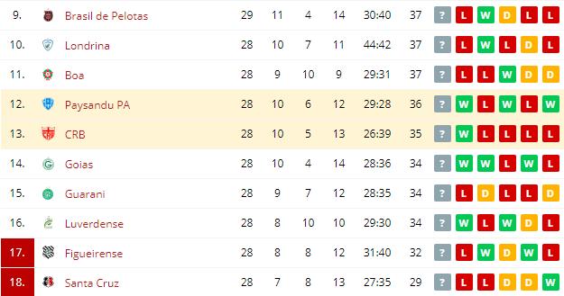 Paysandu PA vs CRB Standings