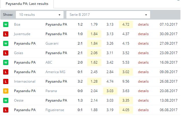 Paysandu PA   Last Results