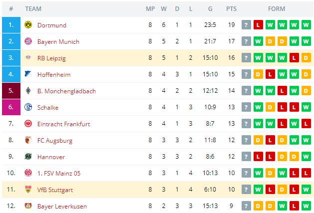 RB Leipzig vs VfB Stuttgart   Standings