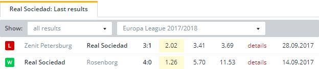 Real Sociedad Last Results