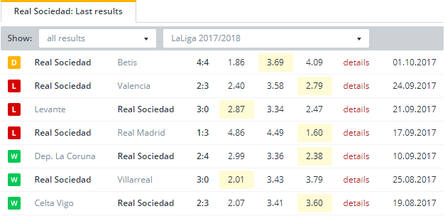 Real Sociedad Last Results